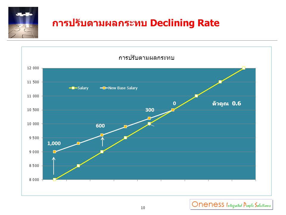 การปรับตามผลกระทบ Declining Rate