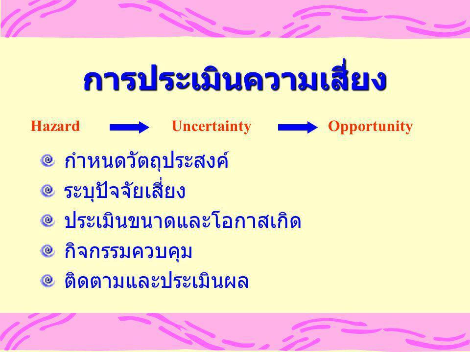 การประเมินความเสี่ยง Hazard Uncertainty Opportunity