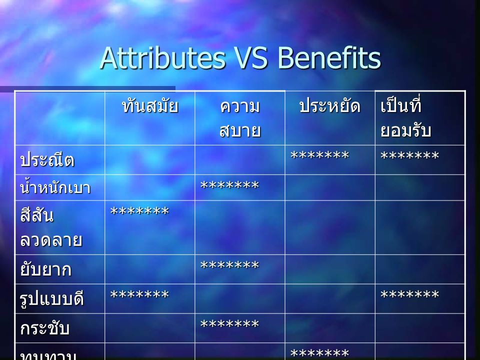 Attributes VS Benefits