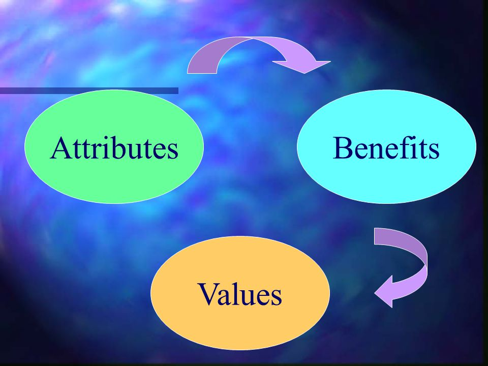 Attributes Benefits Values
