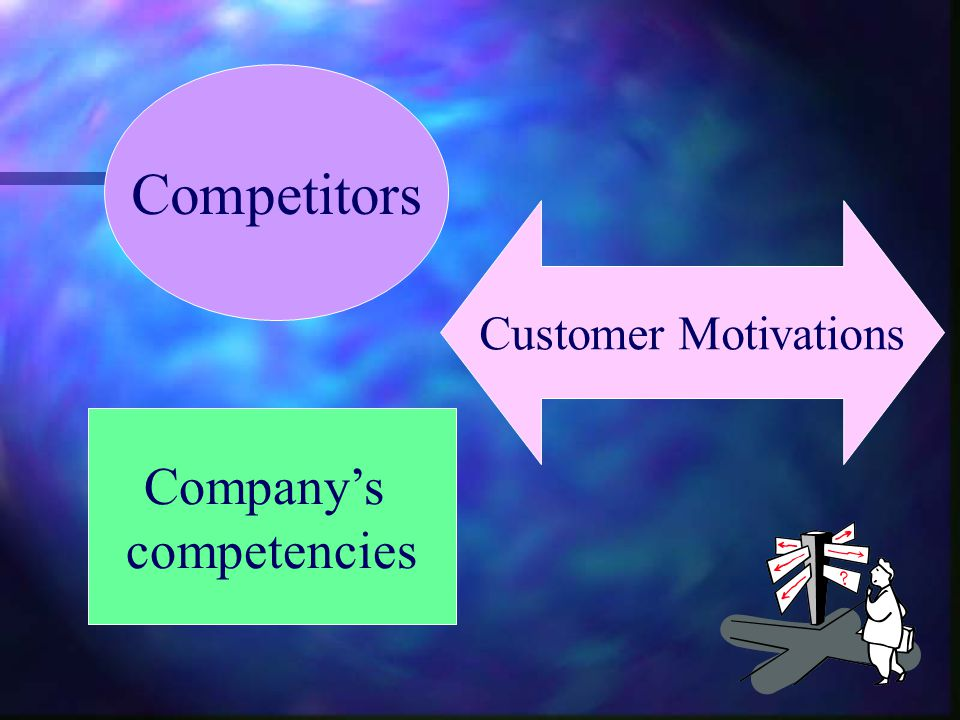 Competitors Customer Motivations Company's competencies