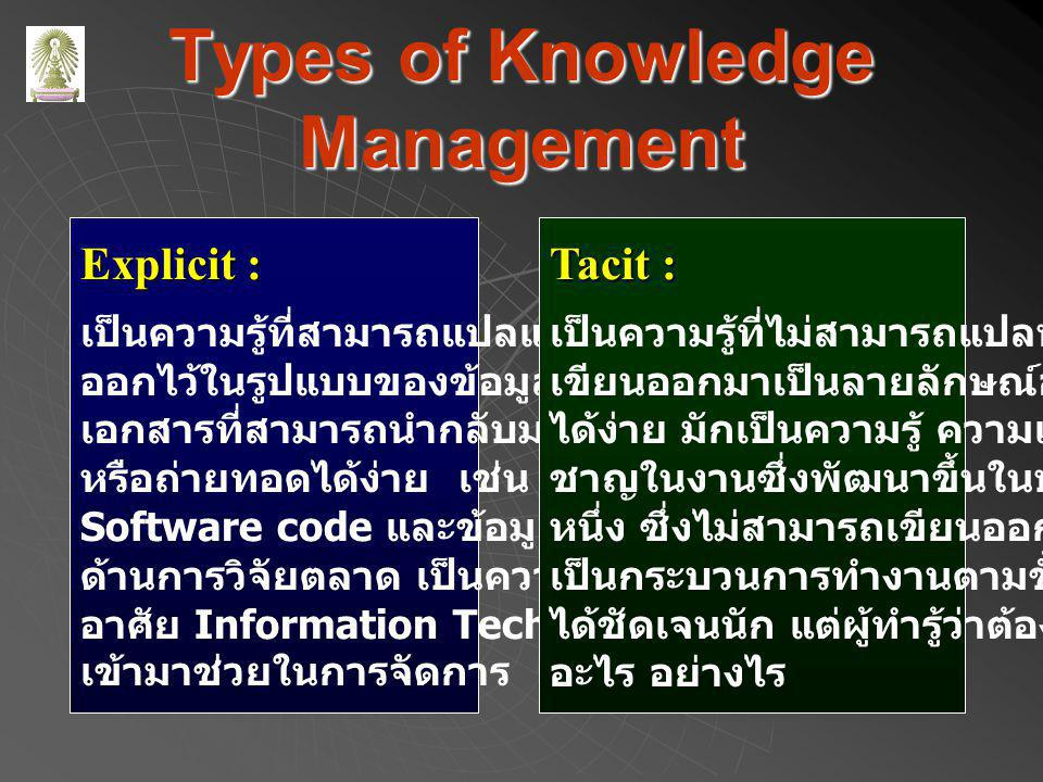 Types of Knowledge Management