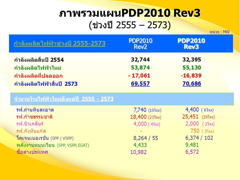 ภาพรวมแผนPDP2010 Rev3 (ช่วงปี 2555 – 2573) PDP2010 Rev2 PDP2010 Rev3