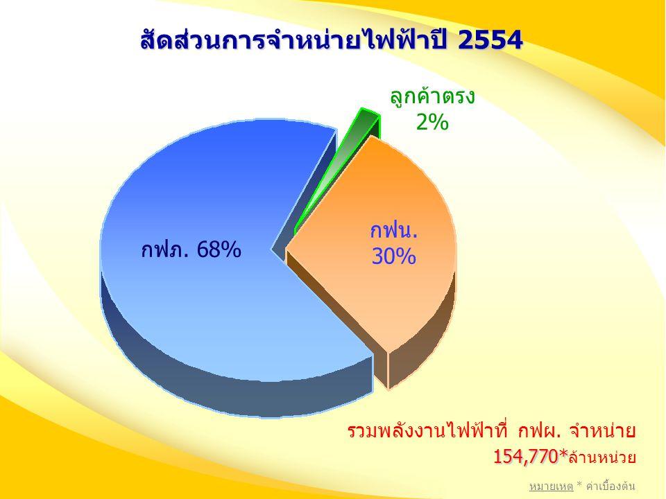 สัดส่วนการจำหน่ายไฟฟ้าปี 2554