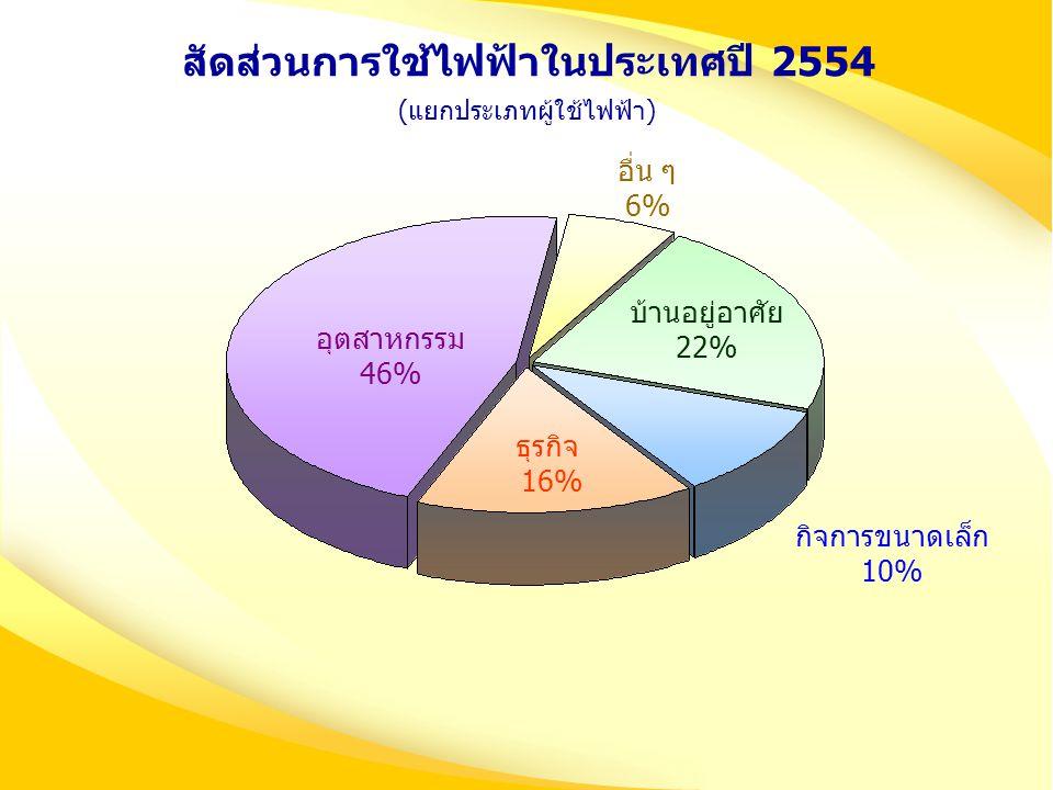 สัดส่วนการใช้ไฟฟ้าในประเทศปี 2554