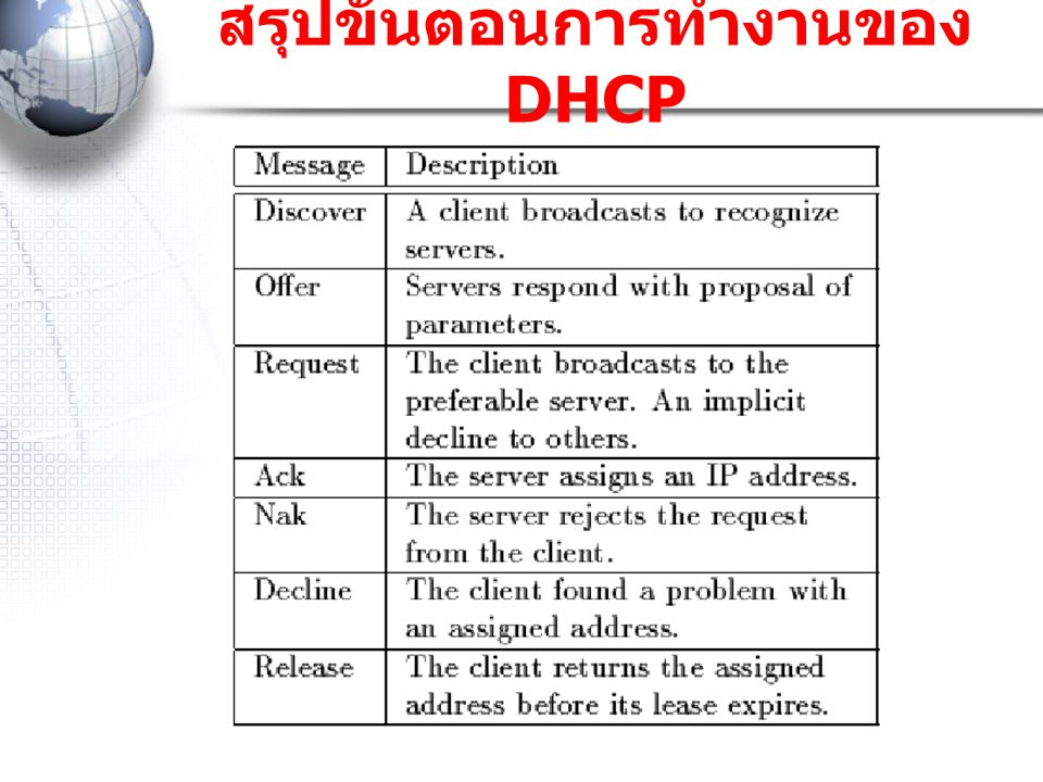 สรุปขั้นตอนการทำงานของ DHCP