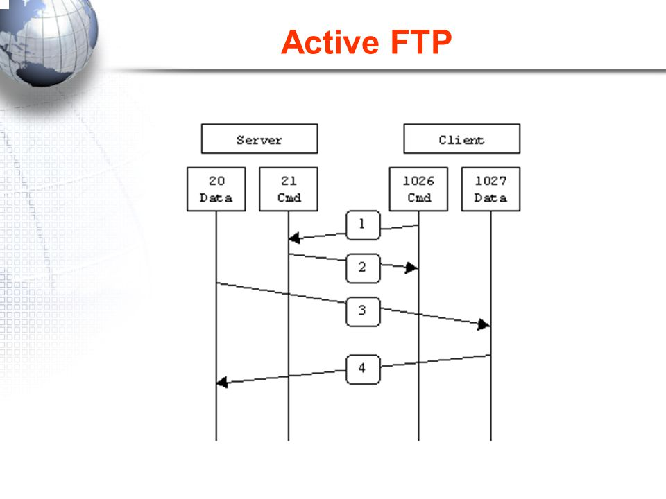 Active FTP