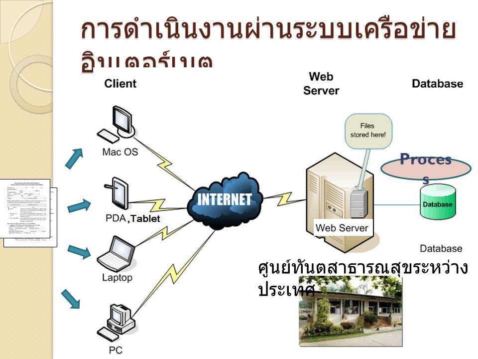 การดำเนินงานผ่านระบบเครือข่ายอินเตอร์เนต