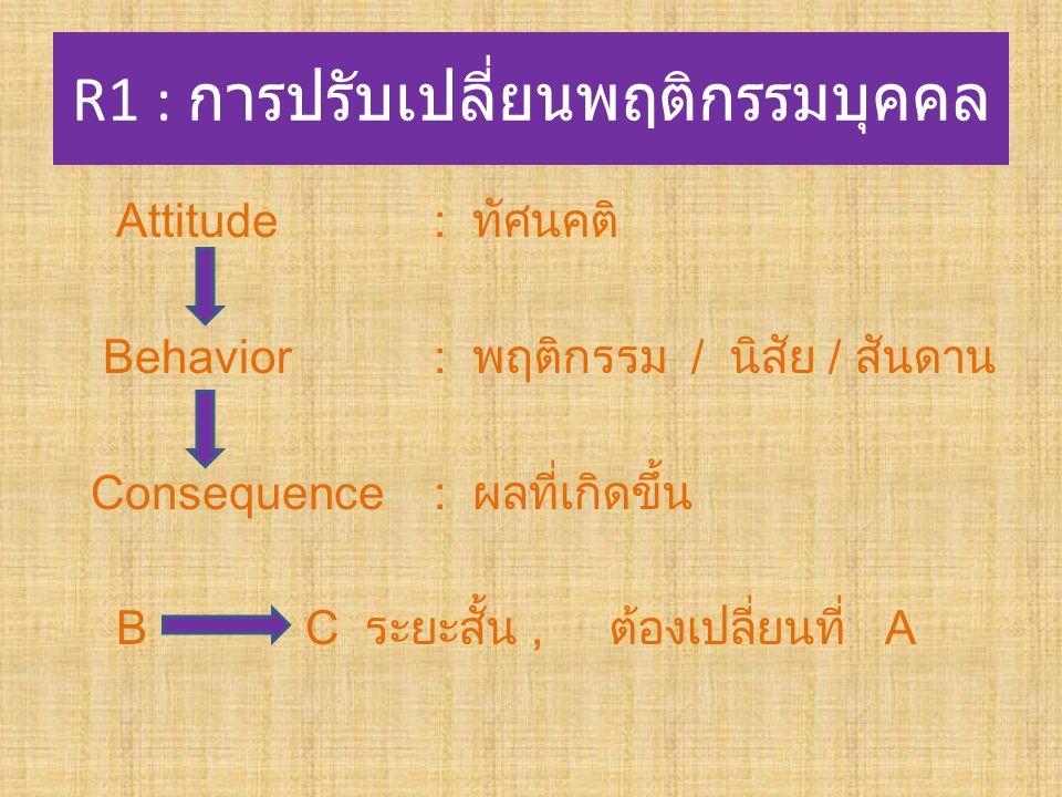 R1 : การปรับเปลี่ยนพฤติกรรมบุคคล