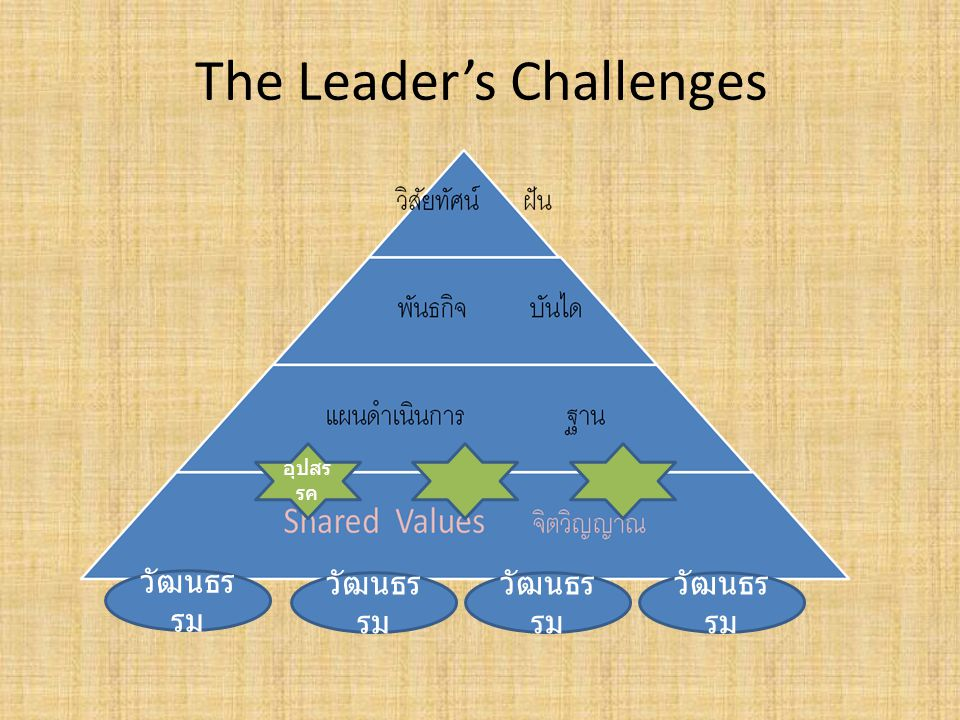 The Leader's Challenges