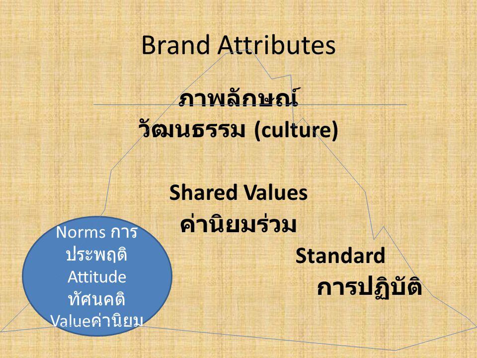 Norms การประพฤติ Attitudeทัศนคติ Valueค่านิยม