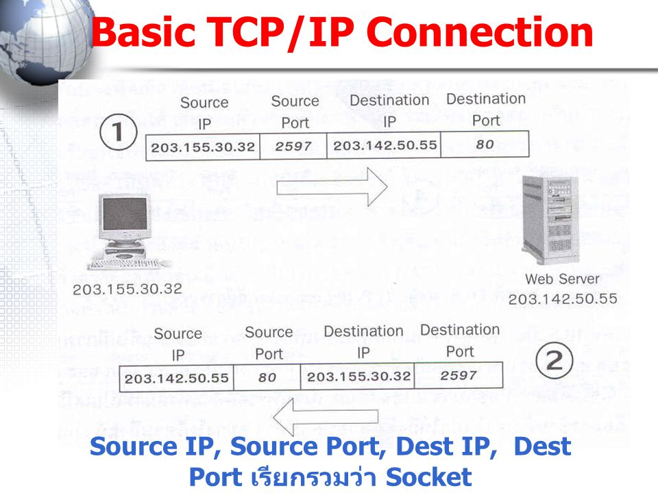 Basic TCP/IP Connection