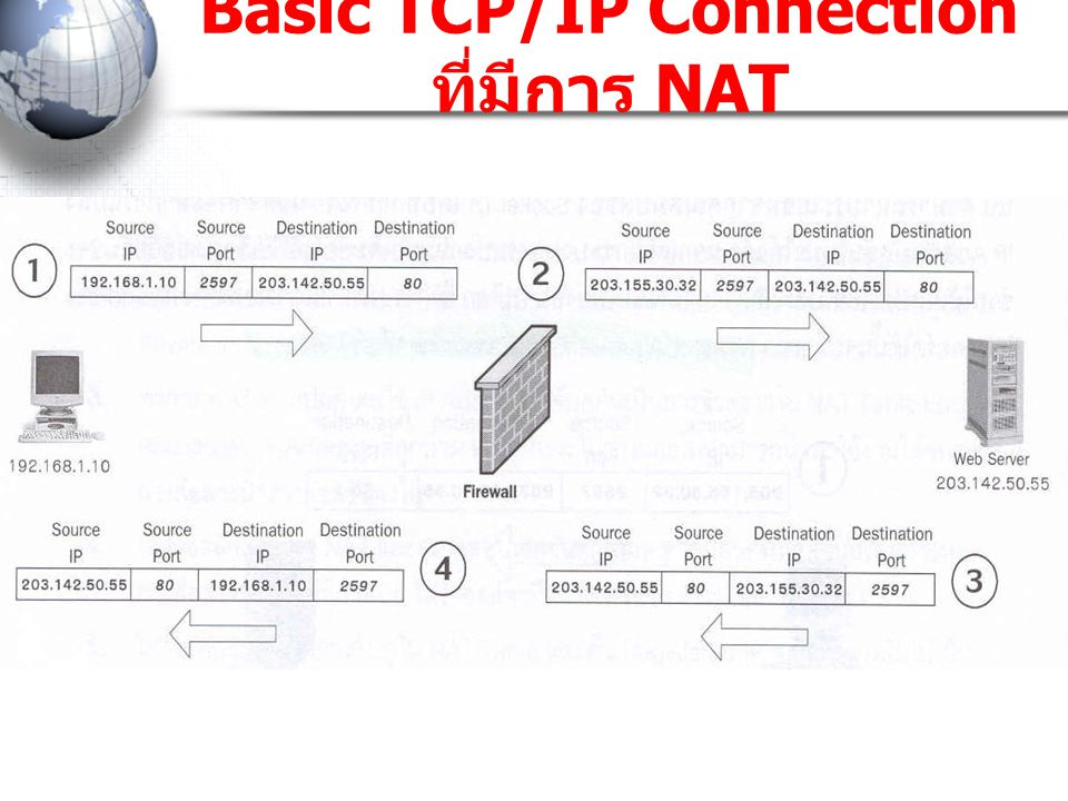 Basic TCP/IP Connection ที่มีการ NAT