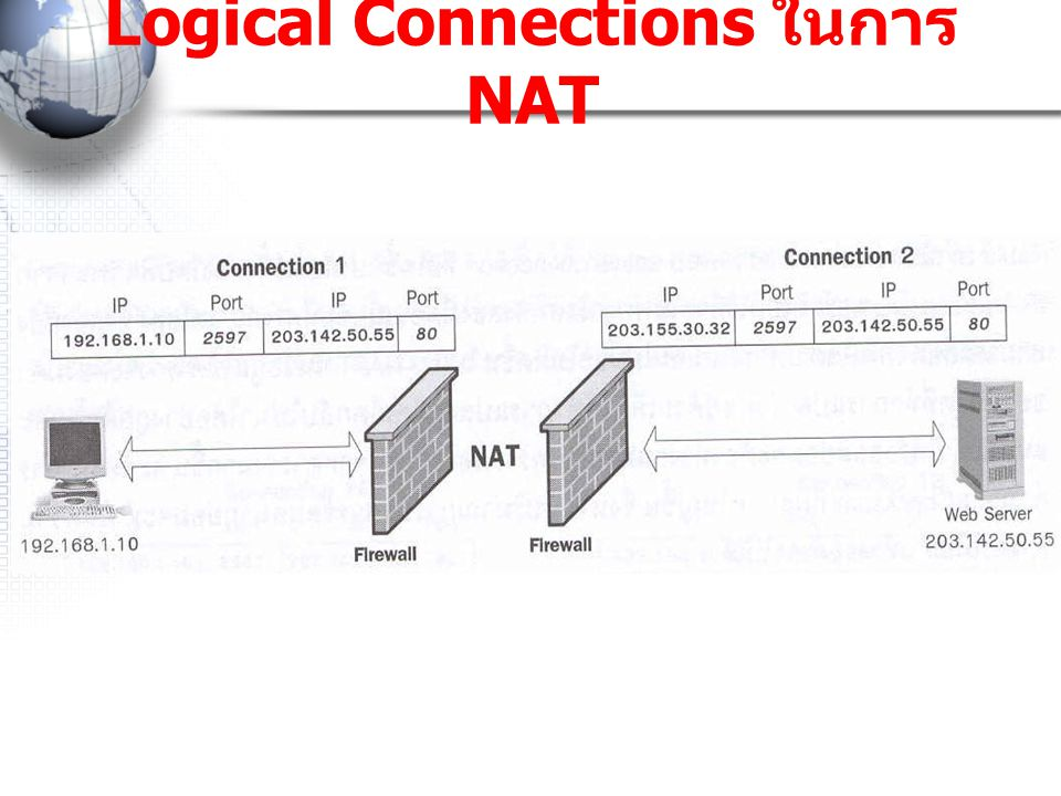 Logical Connections ในการ NAT