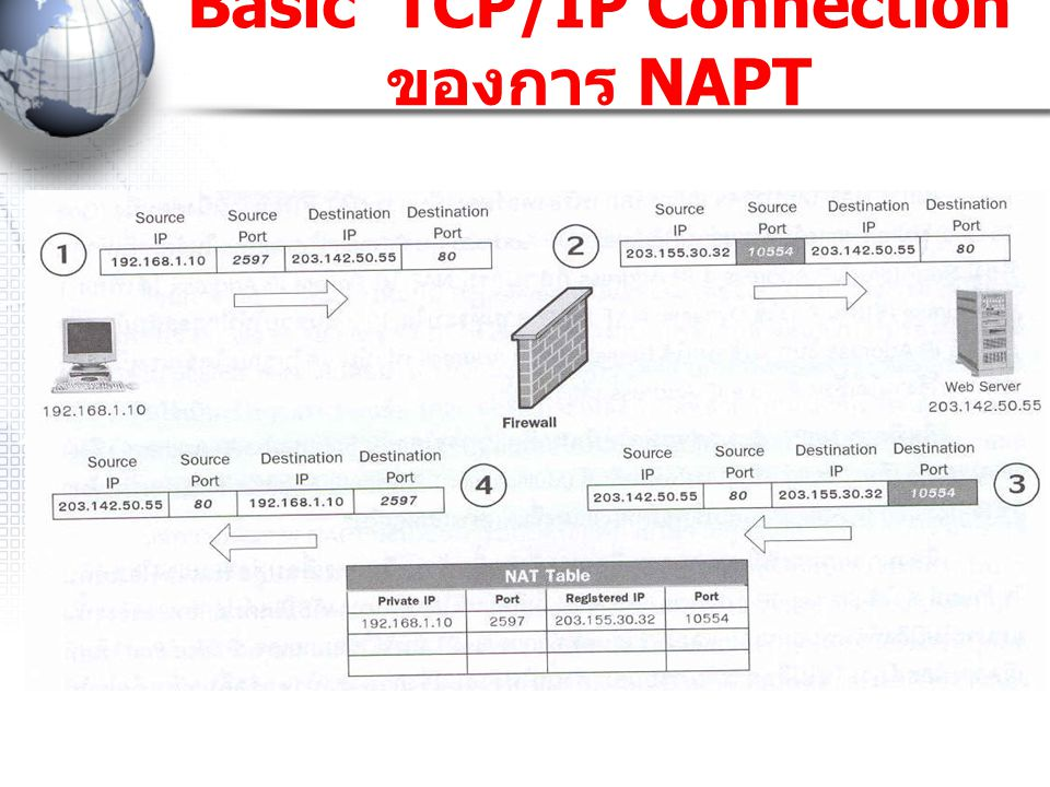 Basic TCP/IP Connection ของการ NAPT