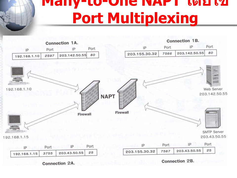 Many-to-One NAPT โดยใช้ Port Multiplexing