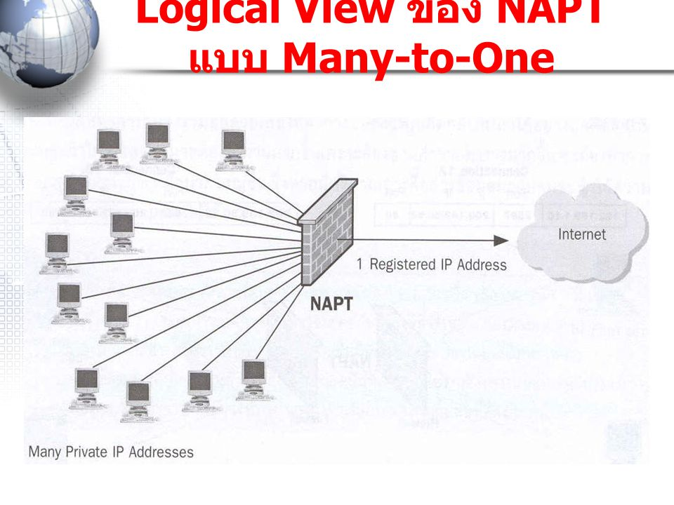 Logical View ของ NAPT แบบ Many-to-One