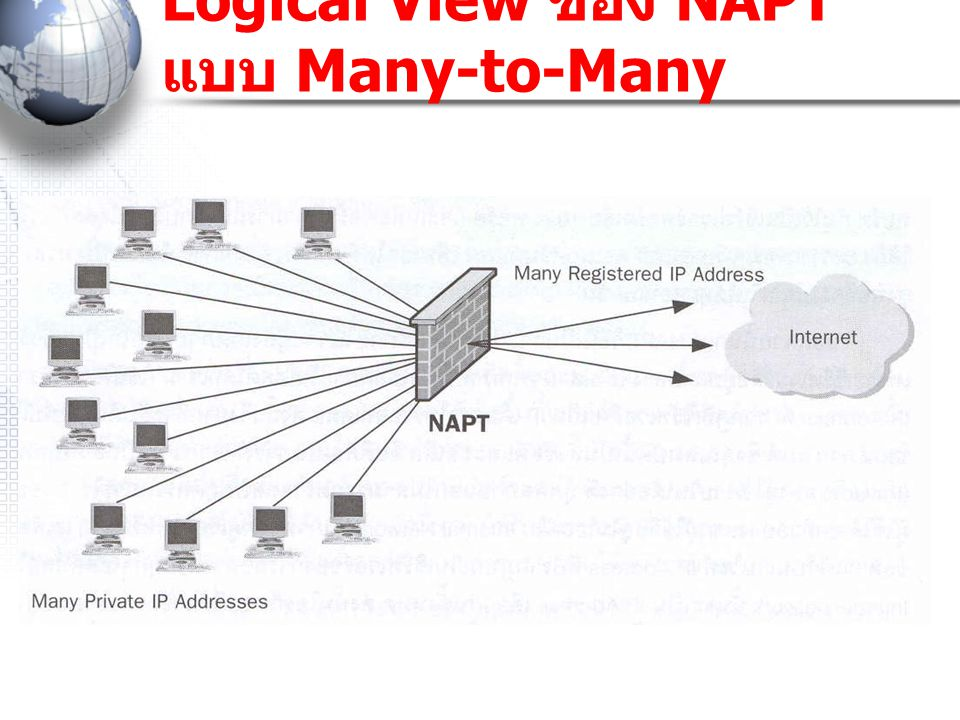 Logical View ของ NAPT แบบ Many-to-Many