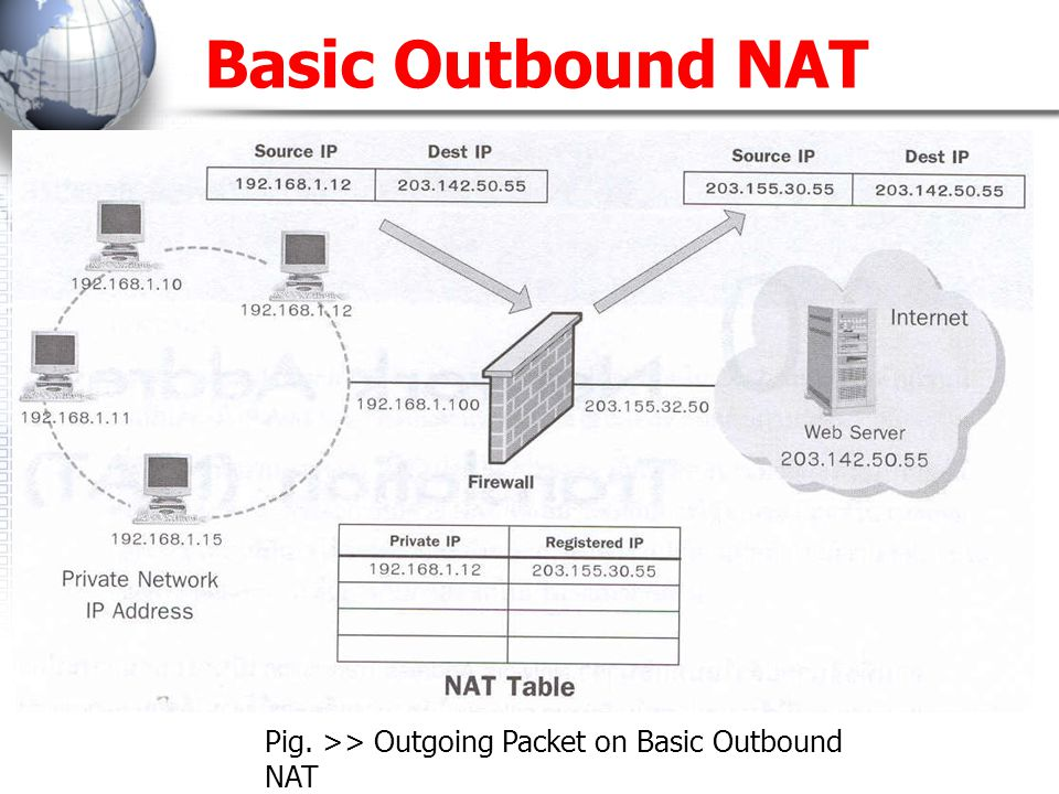 Basic Outbound NAT Pig. >> Outgoing Packet on Basic Outbound NAT