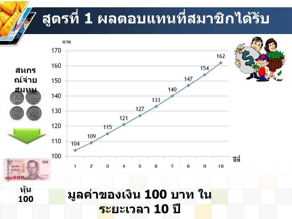 มูลค่าของเงิน 100 บาท ในระยะเวลา 10 ปี