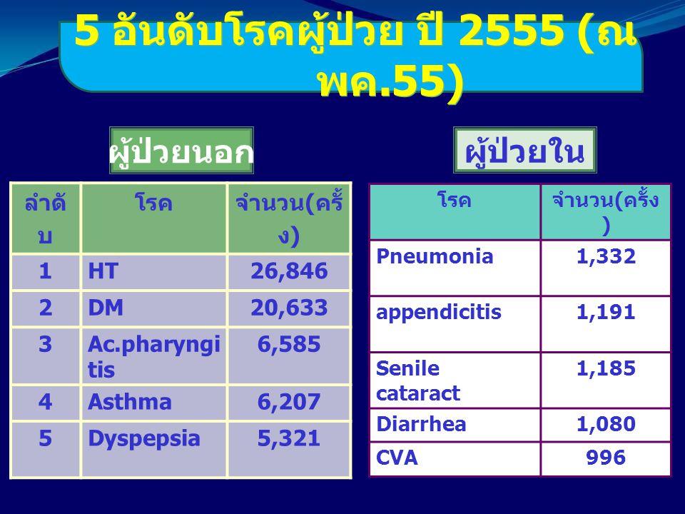 5 อันดับโรคผู้ป่วย ปี 2555 (ณ พค.55)