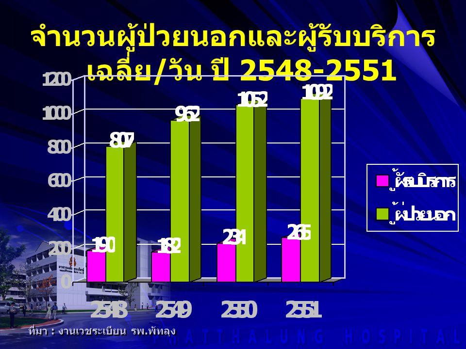 จำนวนผู้ป่วยนอกและผู้รับบริการเฉลี่ย/วัน ปี 2548-2551