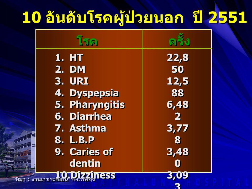 10 อันดับโรคผู้ป่วยนอก ปี 2551 (ตค.50 - พค.51)