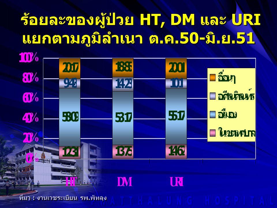 ร้อยละของผู้ป่วย HT, DM และ URI แยกตามภูมิลำเนา ต.ค.50-มิ.ย.51
