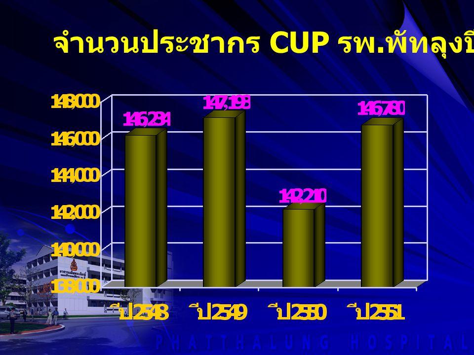 จำนวนประชากร CUP รพ.พัทลุงปี 2548 - 2551
