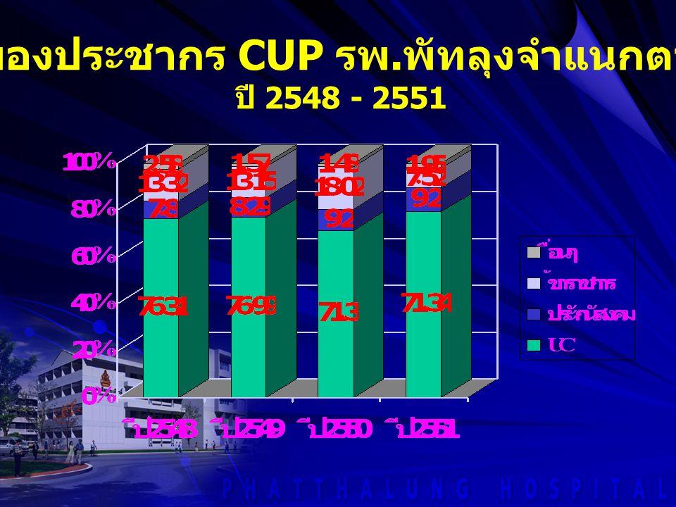 ร้อยละของประชากร CUP รพ.พัทลุงจำแนกตามสิทธิ