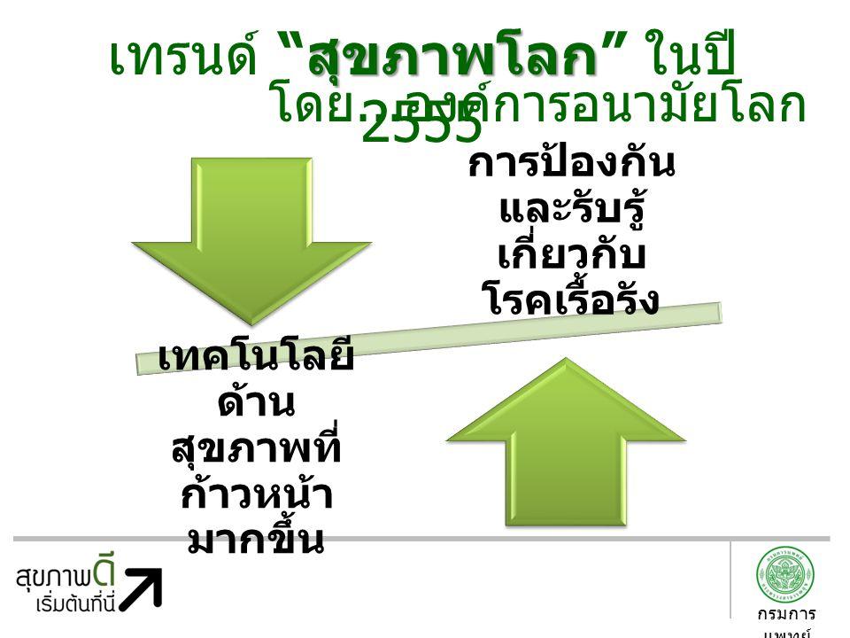 เทรนด์ สุขภาพโลก ในปี 2555