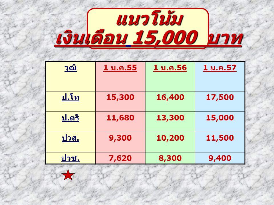 แนวโน้ม เงินเดือน 15,000 บาท วุฒิ 1 ม.ค.55 1 ม.ค.56 1 ม.ค.57 ป.โท