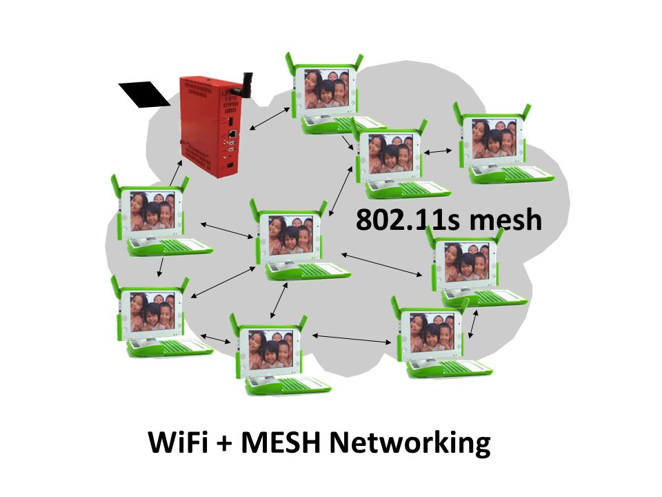 802.11s mesh WiFi + MESH Networking