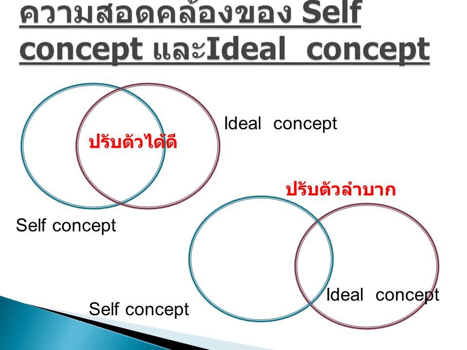 ความสอดคล้องของ Self concept และIdeal concept
