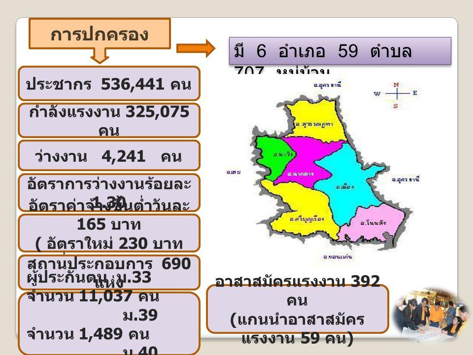 การปกครอง มี 6 อำเภอ 59 ตำบล 707 หมู่บ้าน ประชากร 536,441 คน