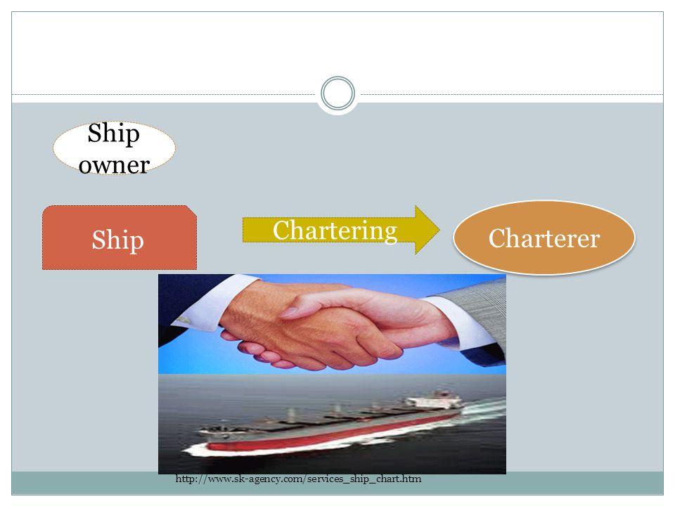 Ship owner Chartering Charterer Ship