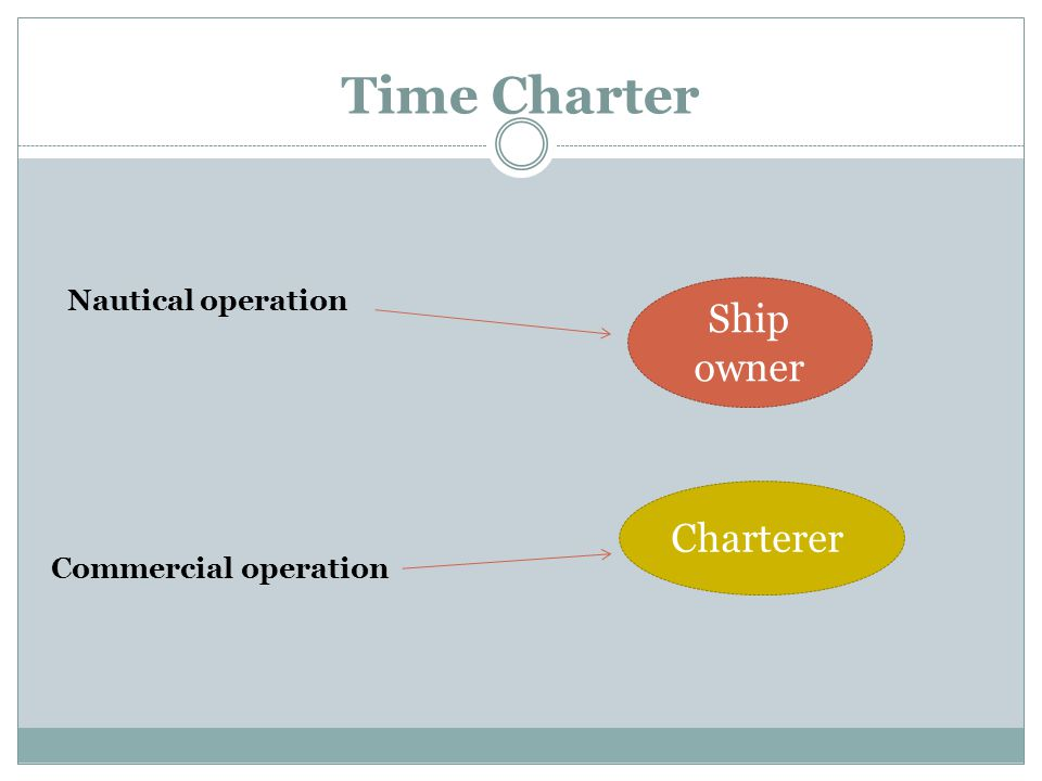 Time Charter Ship owner Charterer Nautical operation