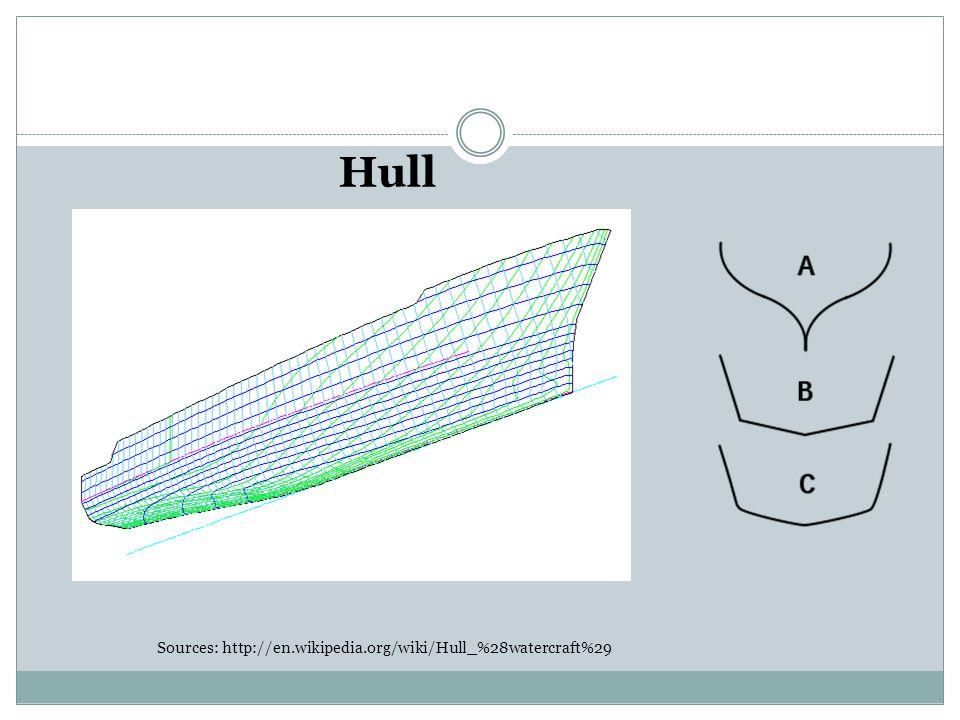 Hull Sources: http://en.wikipedia.org/wiki/Hull_%28watercraft%29