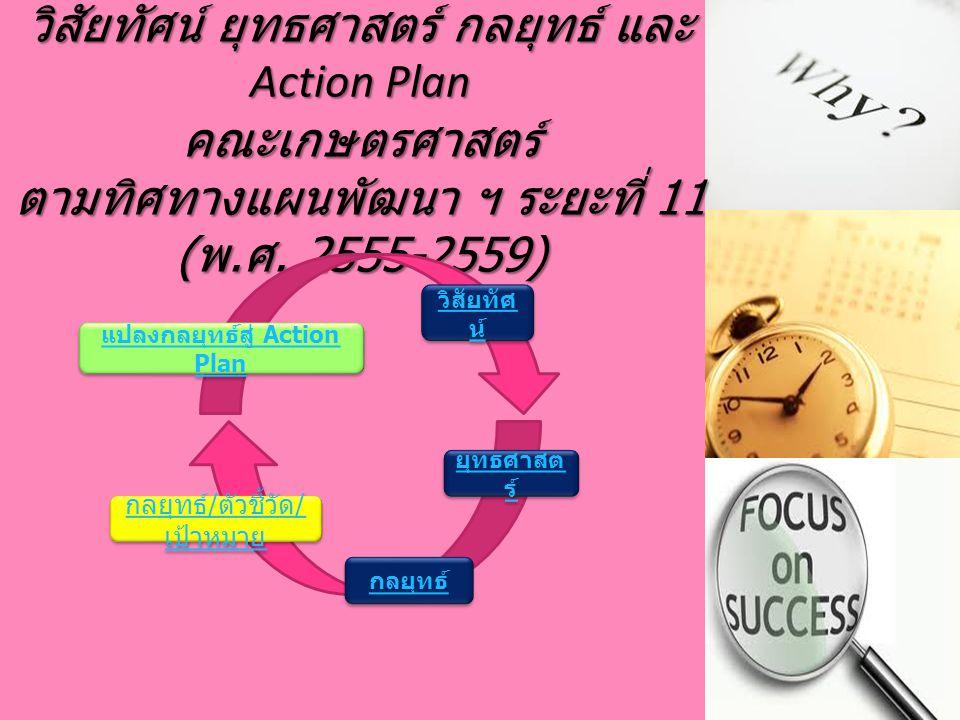 แปลงกลยุทธ์สู่ Action Plan