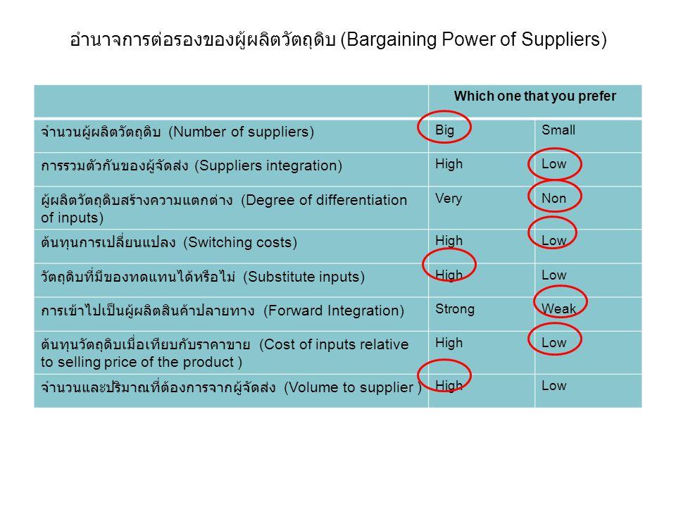 อำนาจการต่อรองของผู้ผลิตวัตถุดิบ (Bargaining Power of Suppliers)