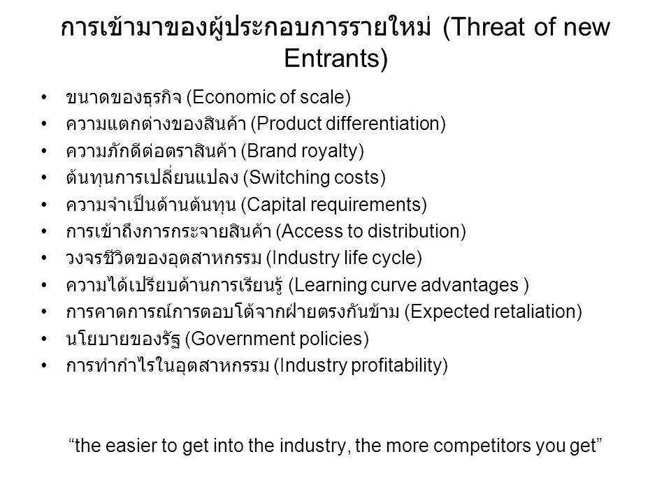การเข้ามาของผู้ประกอบการรายใหม่ (Threat of new Entrants)