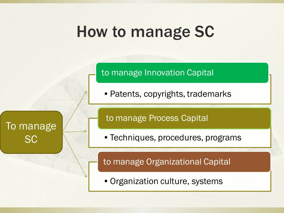 How to manage SC To manage SC to manage Innovation Capital