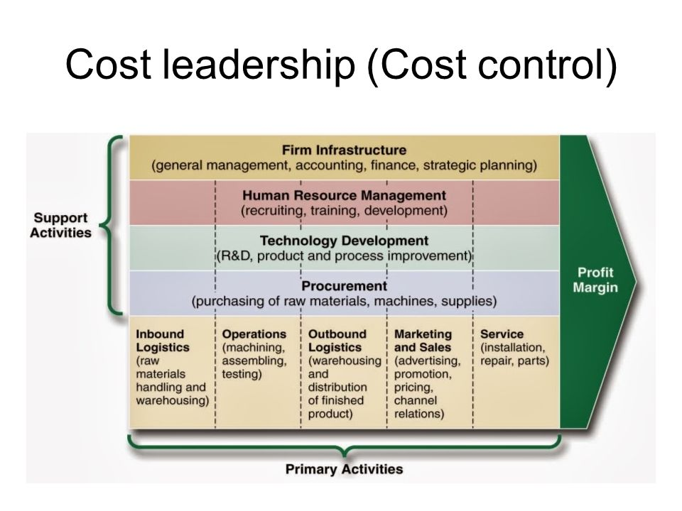 Cost leadership (Cost control)