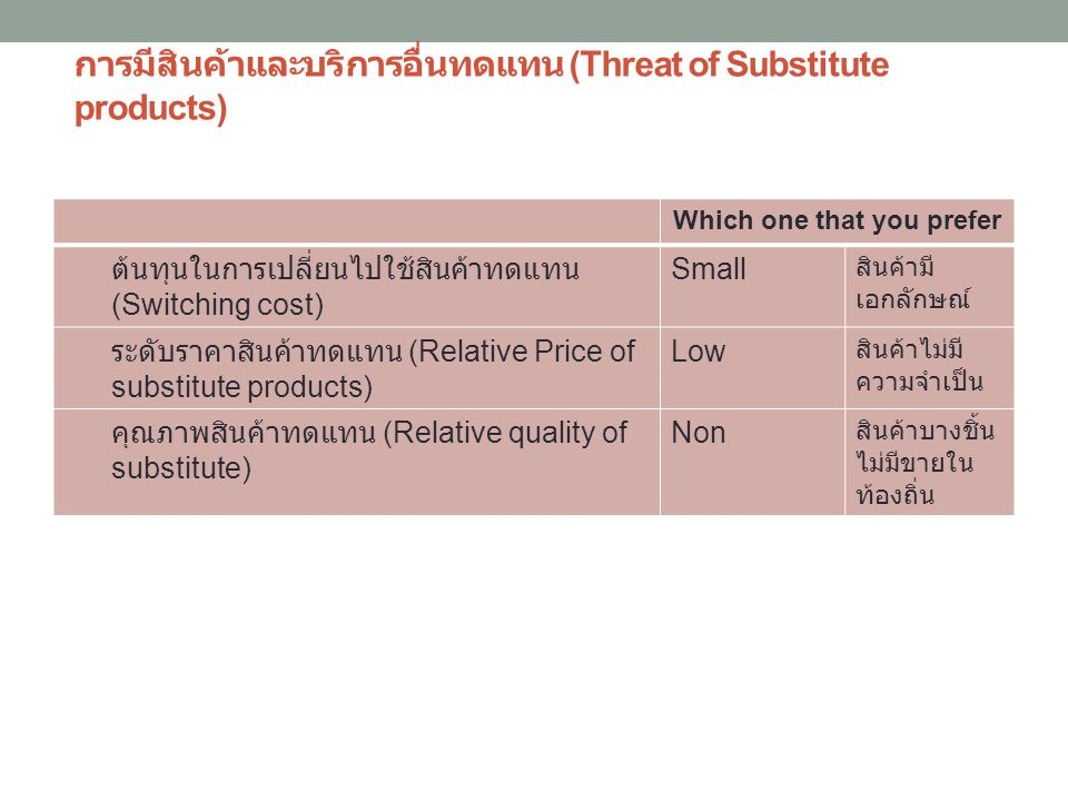 การมีสินค้าและบริการอื่นทดแทน (Threat of Substitute products)