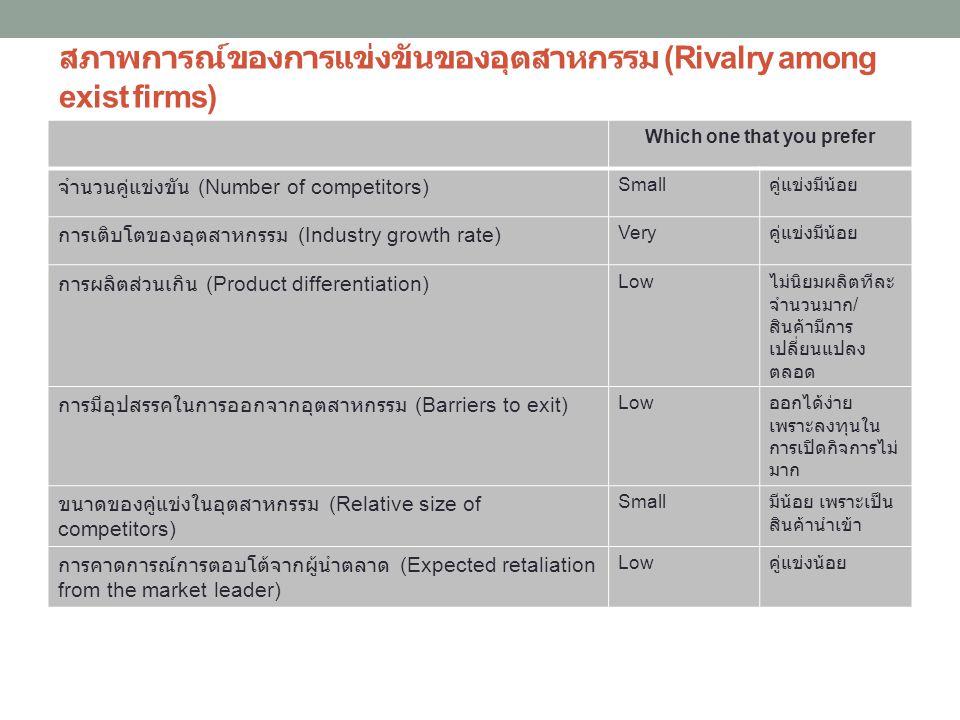 สภาพการณ์ของการแข่งขันของอุตสาหกรรม (Rivalry among exist firms)