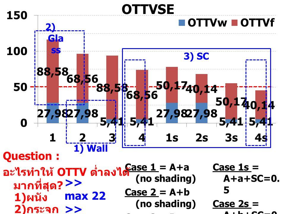 อะไรทำให้ OTTV ต่ำลงได้ มากที่สุด 1)ผนัง 2)กระจก 3)แผงกันแดด