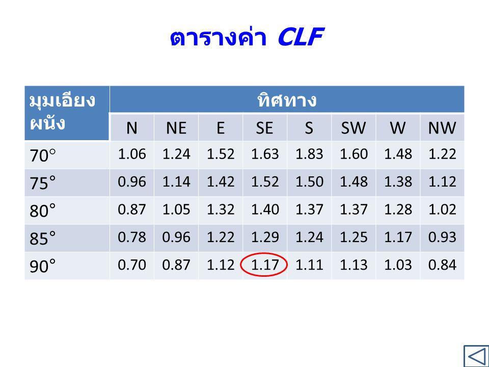 ตารางค่า CLF มุมเอียงผนัง ทิศทาง N NE E SE S SW W NW 70° 75° 80° 85°