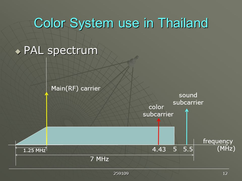 Color System use in Thailand