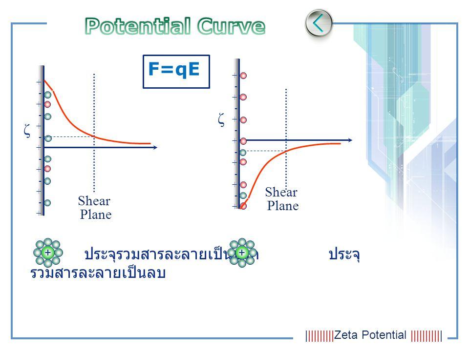 Potential Curve F=qE ζ ζ
