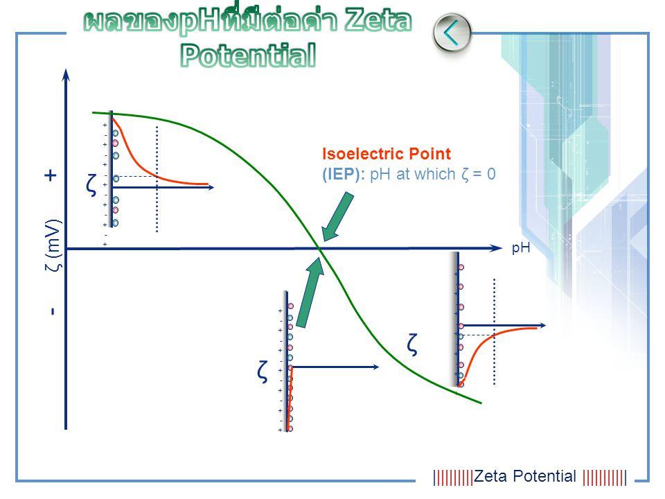 ผลของpHที่มีต่อค่า Zeta Potential